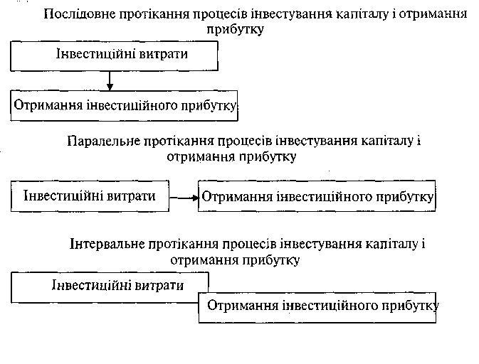 Форми протікання процесів інвестування капіталу і отримання інвестиційного прибутку підприємства в часі