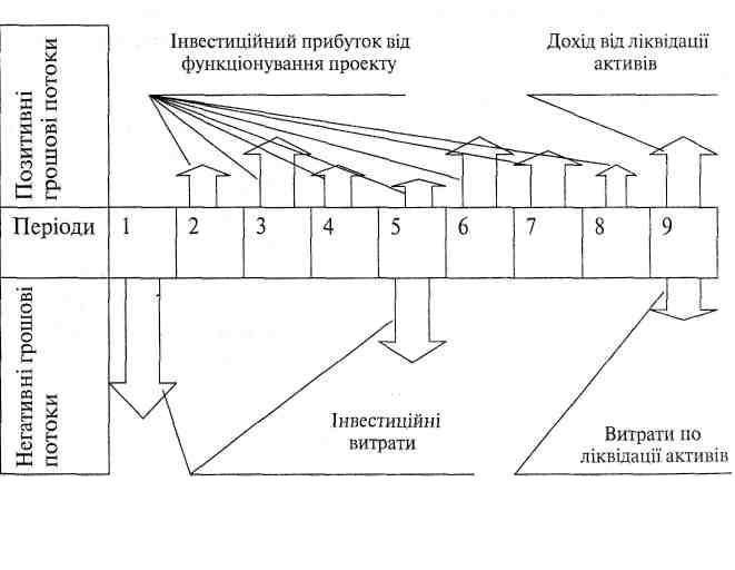 Принципова схема формування грошових потоків
