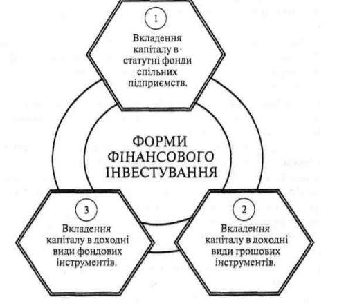 Основні форми фінансового інвестування, що здійснюють підприємства
