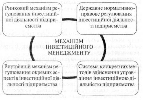 Характеристика основних елементів механізму інвестиційного менеджменту