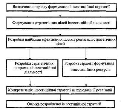 Алгоритм розробки інвестиційної стратегії