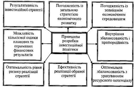 Основні принципи розробки інвестиційної стратегії