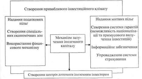 Характер стадій життєвого циклу корпорації
