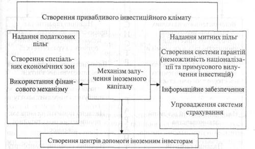Механізм залучення іноземного капіталу