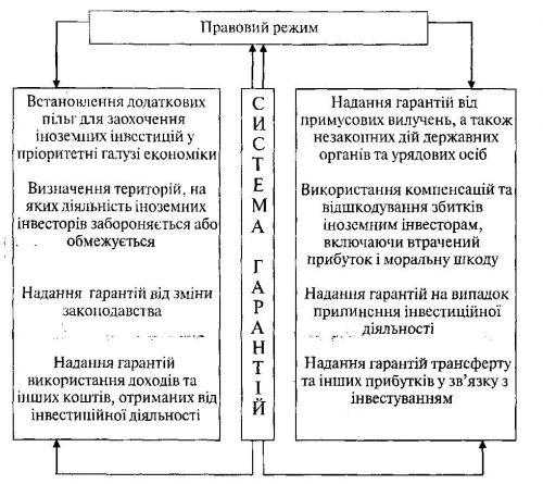 Система гарантій щодо захисту прав іноземних інвесторів у спеціальних економічних зонах