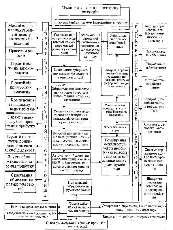 Комплексний механізм залучення іноземних інвестицій