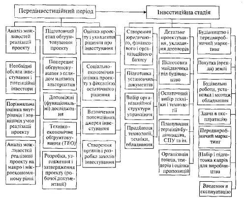 Передінвестиційний і інвестиційний періоди