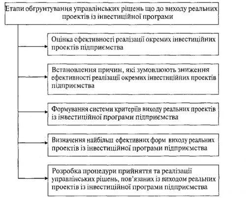 Основні етапи обгрунтування управлінських рішень