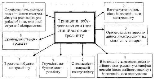 Склад основних принципів побудови системи інвестиційного контроллінгу на підприємстві