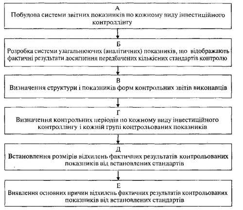 Сутність і послідовність основних етапів побудови системи моніторингу