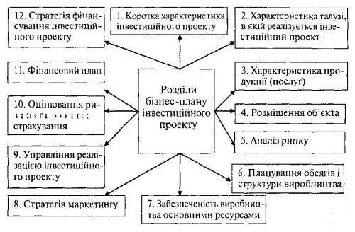 Структура бізнес-плану інвестиційного проекту