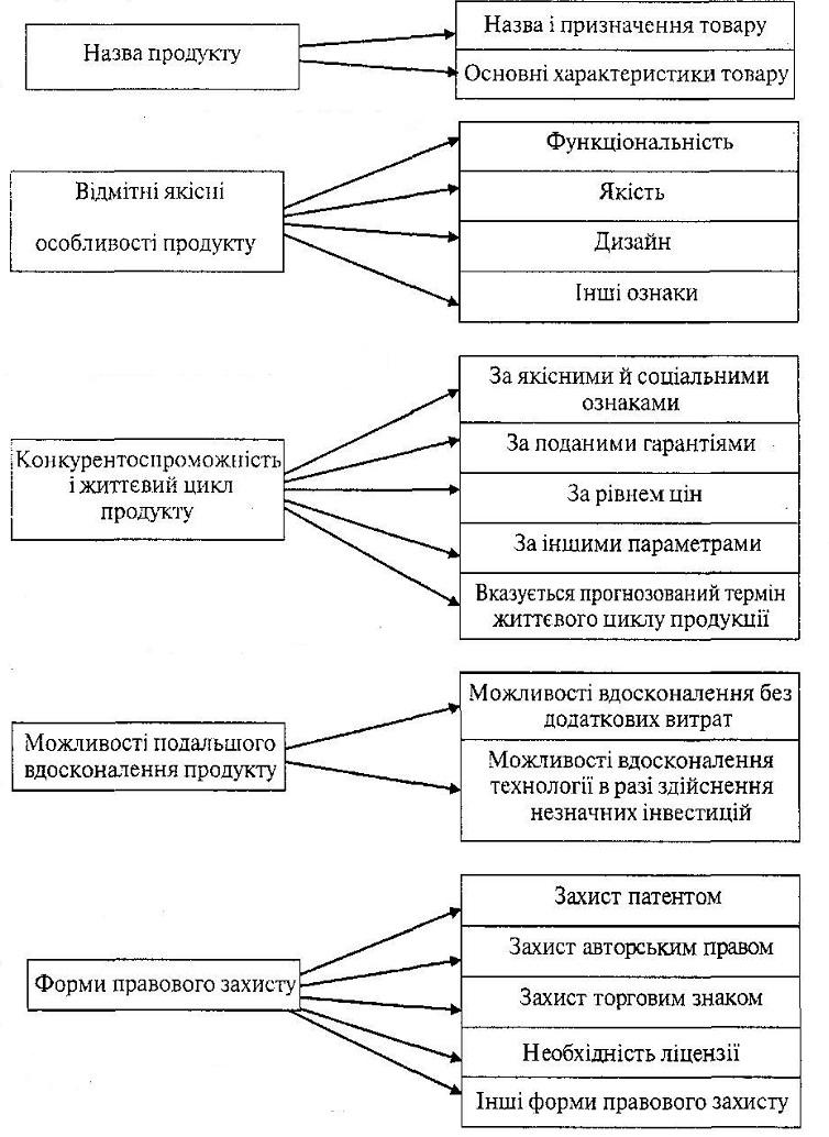 Структура характеристики продукції