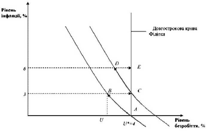 Короткострокові й довгострокова криві Філіпса