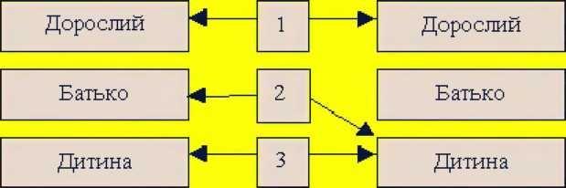 Схема рольової структури спілкування співрозмовників