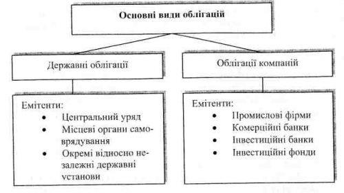 Класифікація облігацій