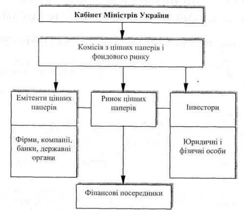 Структура ринку цінних паперів