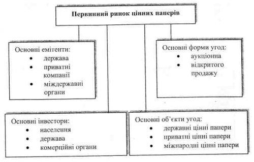 елементи первинного ринку