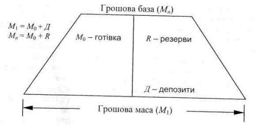 Грошова база