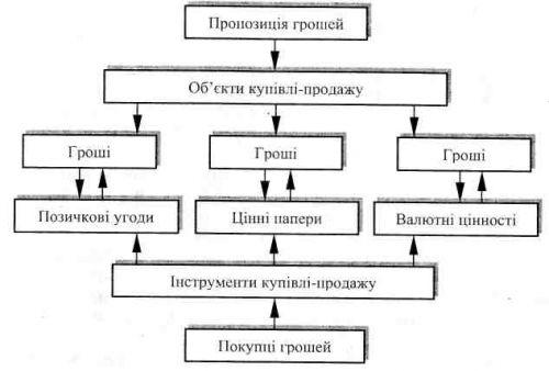 Загальна схема взаємозв´язку між об´єктами та інструментами грошового ринку