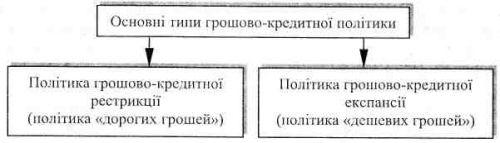 Паперово-кредитна система грошей