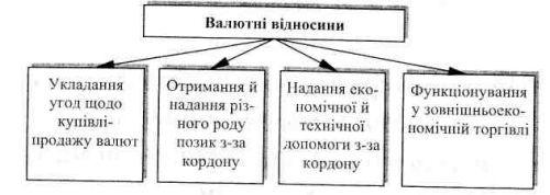 Валютні відносини