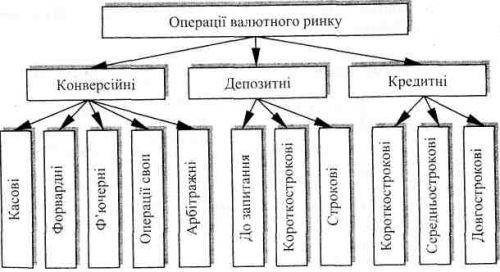 Схема класифікації операцій валютного ринку