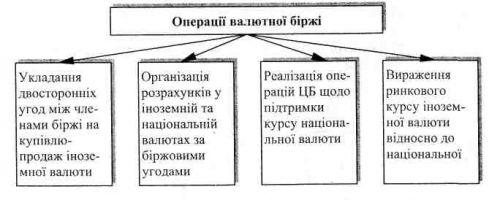 Операції валютної біржі