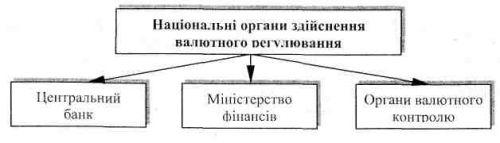 Валютне регулювання