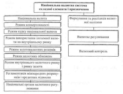 Національна валютна система