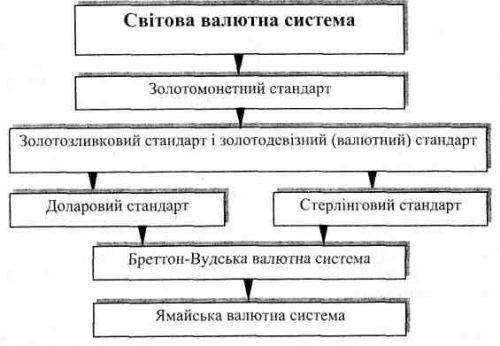 Світова валютна система