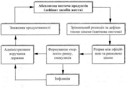 Модель початкового циклу інфляції