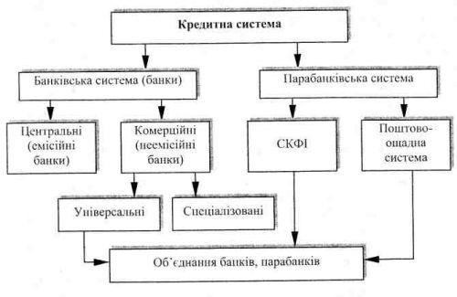 Поняття кредитної системи