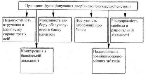 Принципи побудови банківської системи