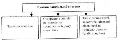 Функції банківської системи