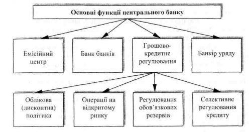 Функції Центрального банку