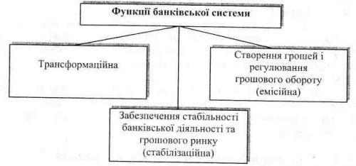 Функції банківської системи в ринковій економіці