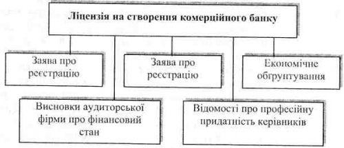 Ефективність діяльності банків