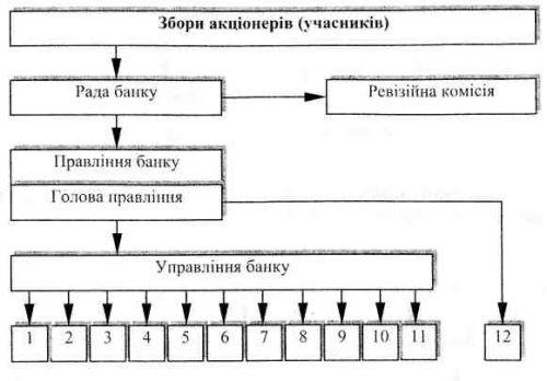 типова структура універсального банку