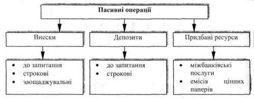 Банківські операції