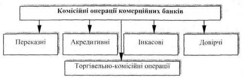 комісійні операції комерційних банків