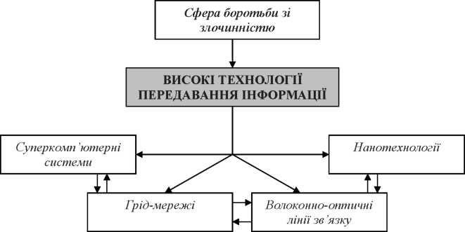 схема 1.6