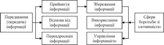 Класифікація телекомунікацій