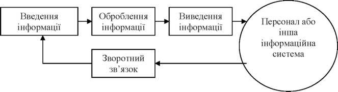 Інформаційні системи та процеси