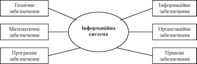 Компоненти інформаційної системи